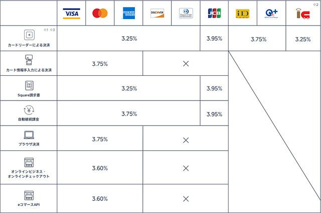 決済サービスSquare 料率リスト