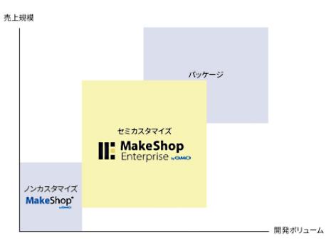 ネットショップ作成サービス MakeShopエンタープライズプラン