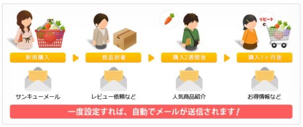 ショッピングカート リピスト メリット3