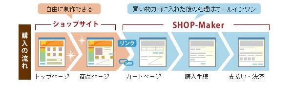 ショッピングカート SHOP-Maker ショッピングカート機能のみレンタル