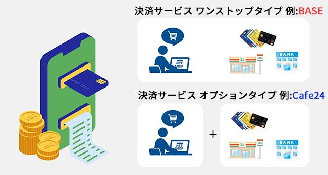 無料系ネットショップ作成サービスの決済タイプ