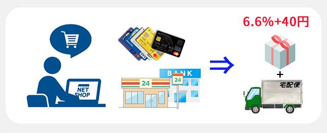 無料系ネットショップ作成サービスの決済タイプ 商品と送料にかかる