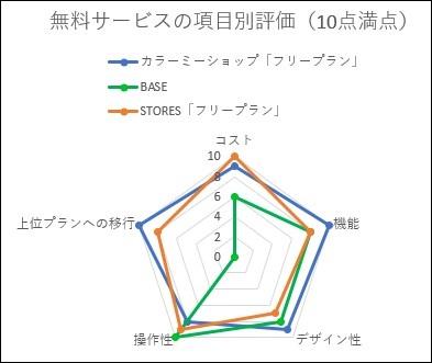 無料ネットショップ作成サービスレーダーチャート