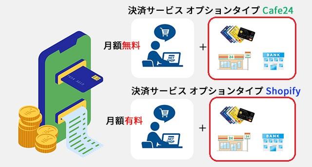 ネットショップ作成サービス Cafe24とShopifyの決済方法比較