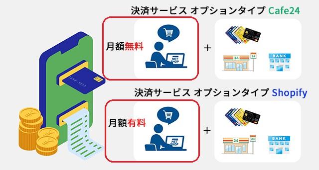 ネットショップ作成サービスCafe24、Shopifyの料金比較