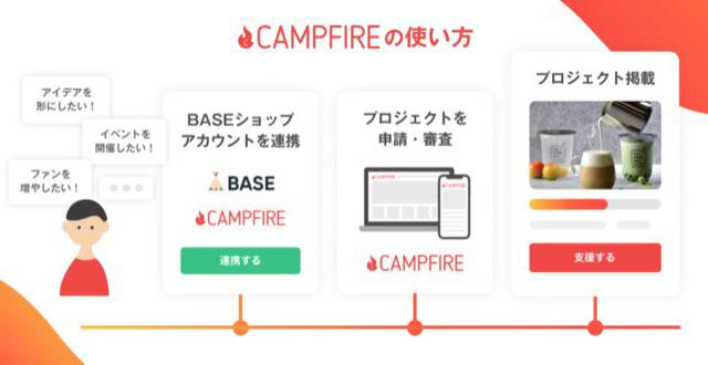 「CAMPFIRE連携 App」で手軽にクラウドファンディングを