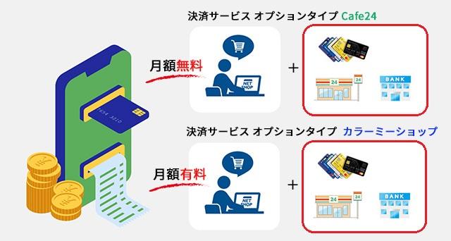 ネットショップ作成サービス Cafe24とカラーミーショップの決済方法比較