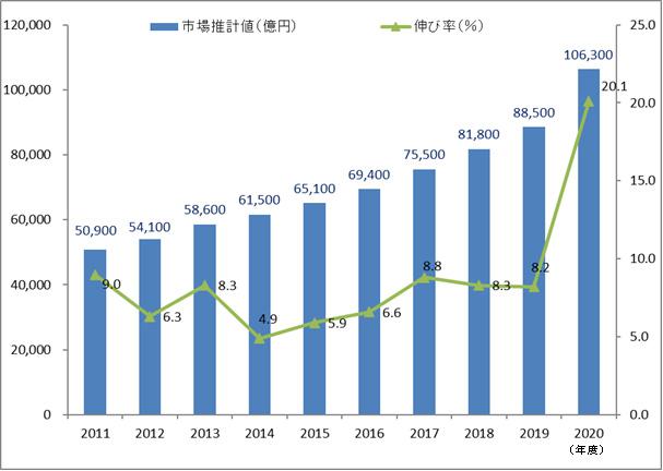 通販市場規模の推移グラフ
