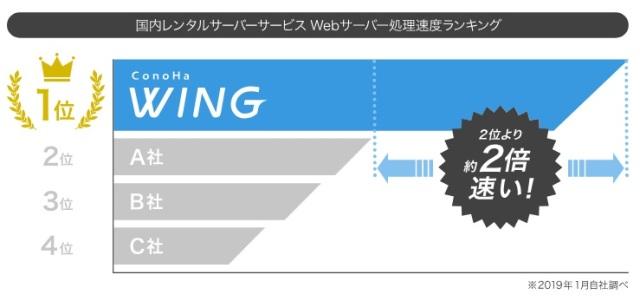 レンタルサーバーConoHa WINGは2倍速い