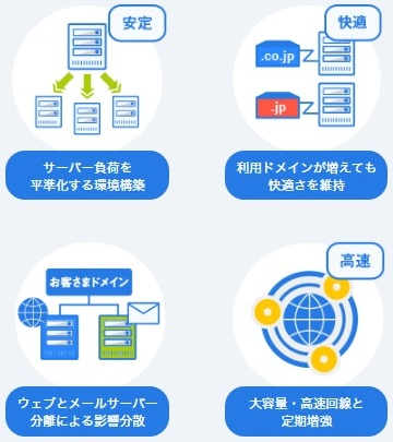 レンタルサーバーCPI共用サーバーシェアードプラン ACE01環境