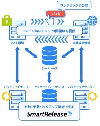 レンタルサーバーCPI共用サーバーシェアードプラン ACE01スマートリリース