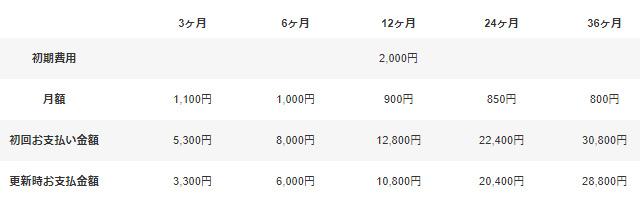 レンタルサーバーヘテムル ベーシック価格表