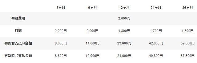 レンタルサーバーヘテムルプラスプラン価格表