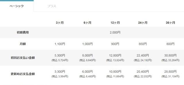 レンタルサーバーヘテムル価格表