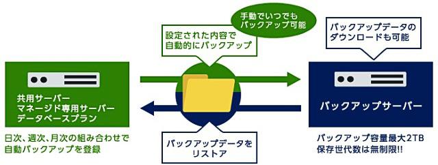 レンタルサーバーカゴヤKAGOYA共用サーバーS21 バックアップ
