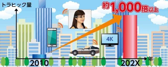 令和時代のレンタルサーバーの選び方、5Gへの対応
