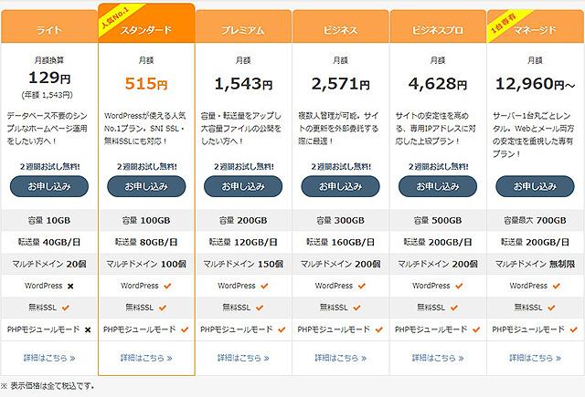 レンタルサーバーさくらのレンタルサーバ料金表