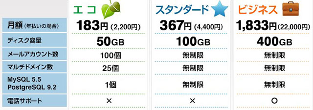 レンタルサーバーバリューサーバー料金表2021