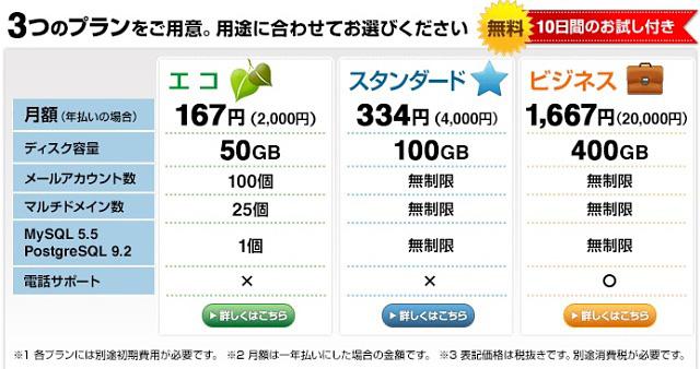 レンタルサーバーバリューサーバー料金表