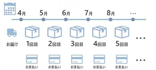 レンタルサーバー ネットショップ作成サービスイージーマイショップ 定期購入