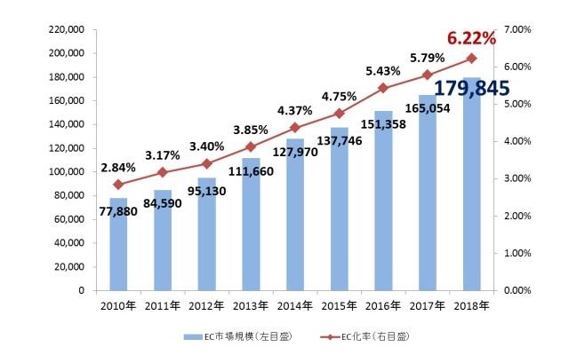 レンタルサーバー ネット通販・eコマース2019最新情報分析 市場規模の推移