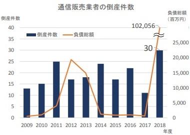 レンタルサーバー ネット通販・eコマース2019最新情報分析 通信販売業者の倒産件数