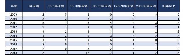 レンタルサーバー ネット通販・eコマース2019最新情報分析 業歴別