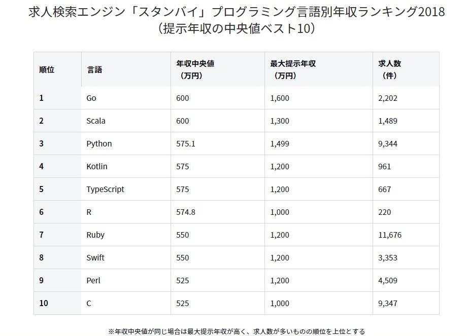 レンタルサーバー プログラム言語別予想収入と求人件数