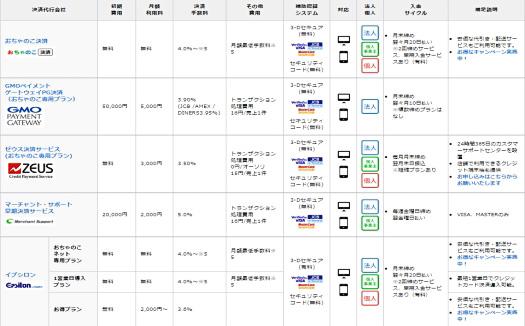 レンタルサーバー ネットショップ作成サービスおちゃのこネット 決済手段