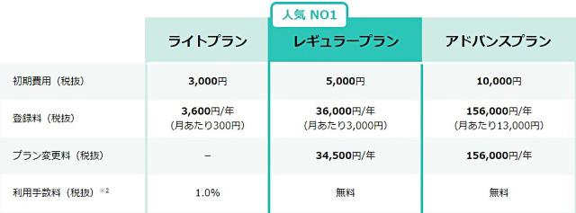 レンタルサーバー ネットショップ作成サービス らくうるカート 料金