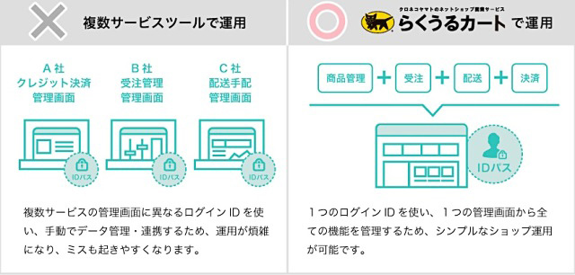 レンタルサーバー ネットショップ作成サービス らくうるカート データ連携が強み