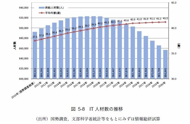 レンタルサーバーを含めた2030年までのIT産業予測