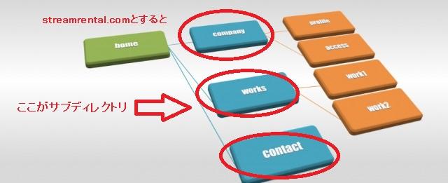 レンタルサーバー ConoHa WINGにWordPressでサブディレクトリサイトを構築・設定する方法 サブディレクトリとは