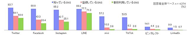 SNSの利用実態から見るユーザーの動向とは 認知度