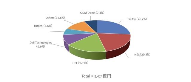 レンタルサーバー 最新情報から見る国内サーバー市場 メーカーシェア