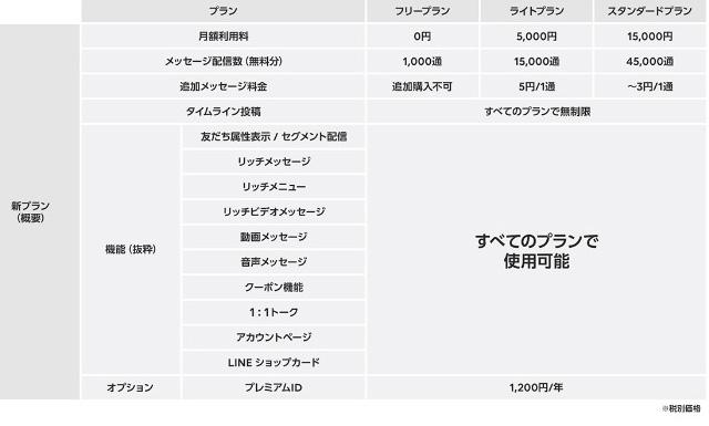 LINE@新プラン料金体系