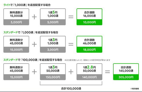 LINE@追加メッセージのシミュレーション