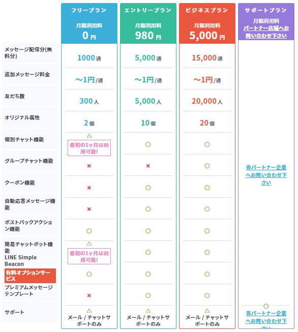 LINE公式アカウント運用ツール  Poster価格表