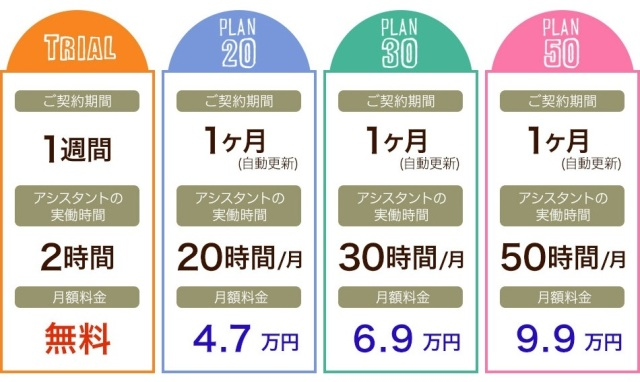 人材不足解消法の一つ オンラインアシスタント フジ子さん料金表