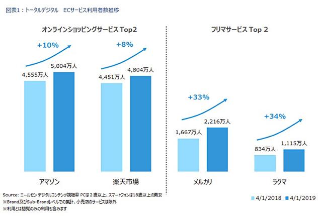 【ネットショッピング市場調査】Amazon利用者が5000万人を突破 利用者は増加傾向