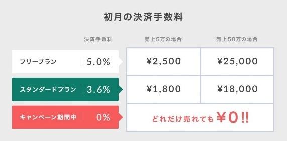 レンタルサーバー STORES.jpネットショップ開設応援キャンペーン メリットをわかりやすく