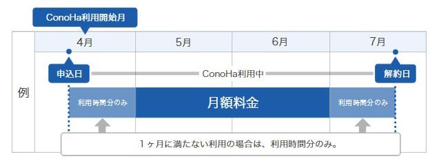 レンタルサーバー ConoHa 料金定額制