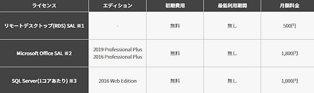 レンタルサーバー ConoHa for Windows Server ライセンス料金