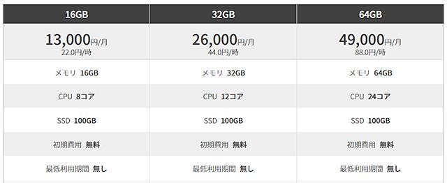 レンタルサーバー conoha VPS料金表2