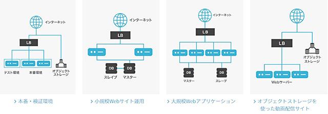 レンタルサーバー ConoHa WINGで簡単にVPSが始められる さまざまなシステム構成例