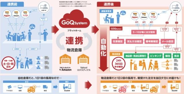 複数ネットショップ一元化 GoQSystem 全体構成図