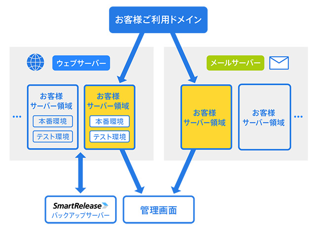 レンタルサーバーSV-Basic Webサーバー・メールサーバー・コントロールパネルを異なる筐体で運用