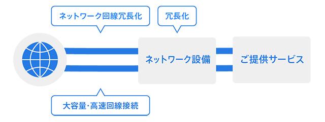 レンタルサーバーSV-Basic サーバー群は大容量・高速回線で接続