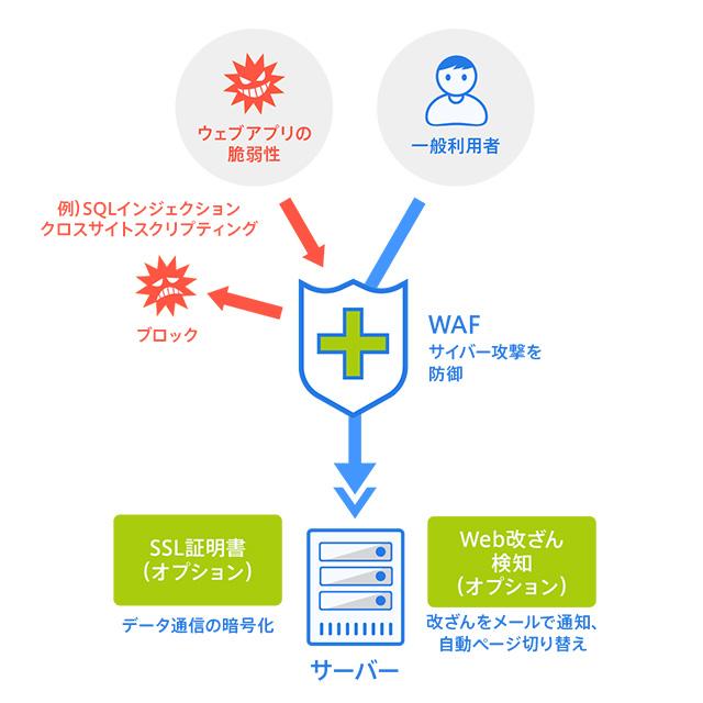 レンタルサーバーSV-Basicのセキュリティ対応