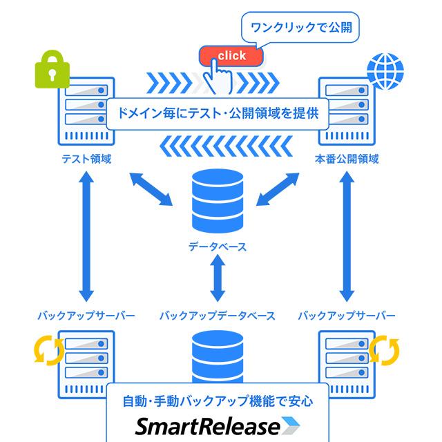 レンタルサーバーSV-Basic データ安全性の確保はSmartReleaseで